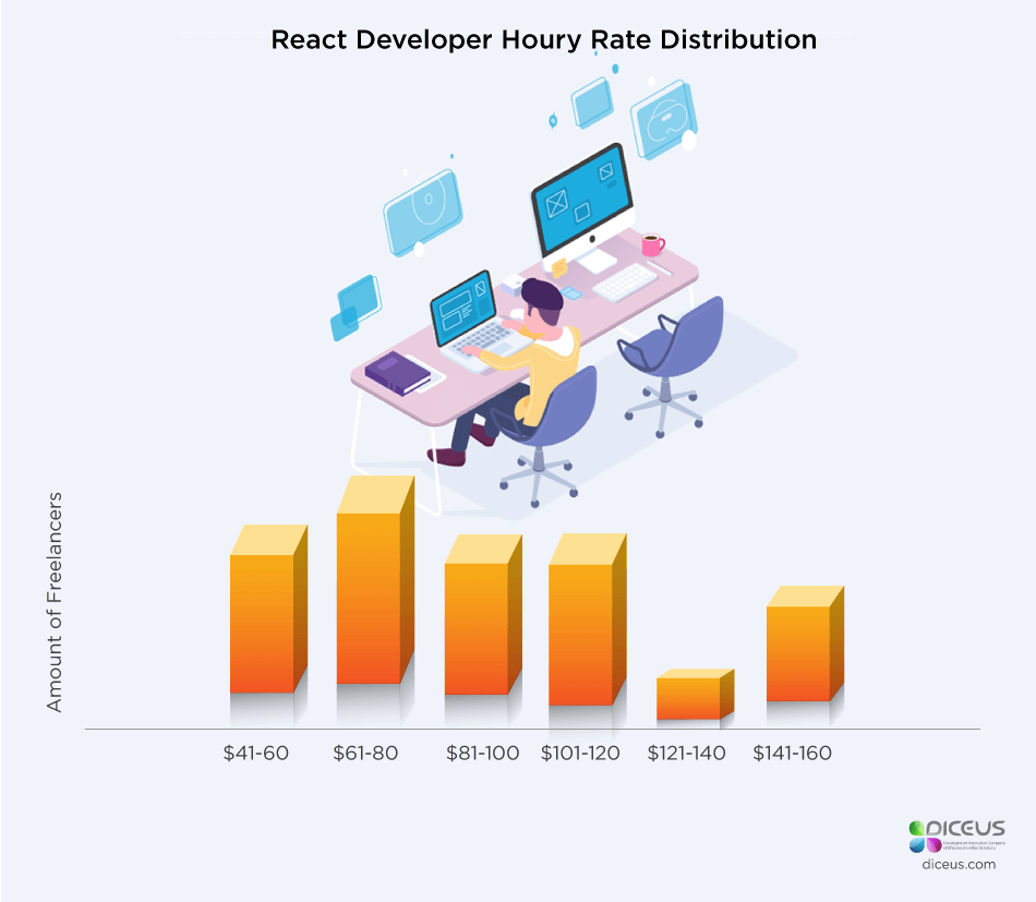 React developer hourly rate