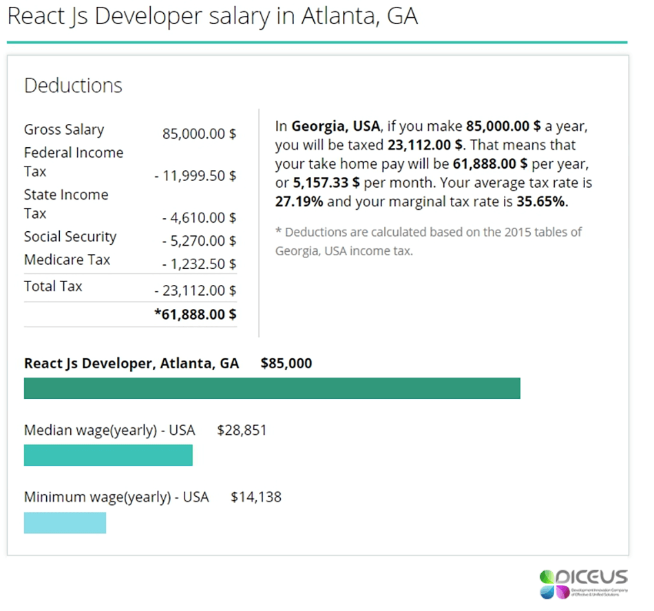 React developer salary Atlanta