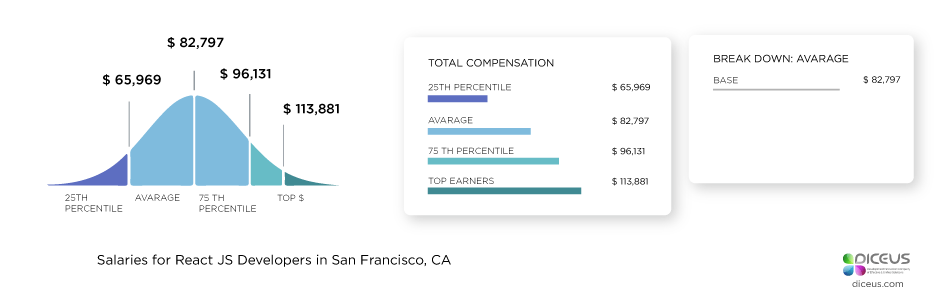 React developer salary San Srancisco