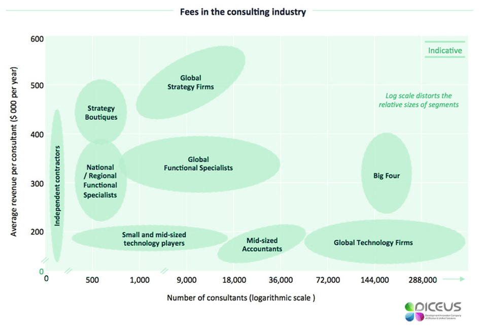 technology consulting rates
