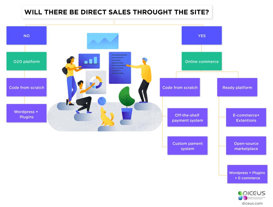 how to build a peer to peer website