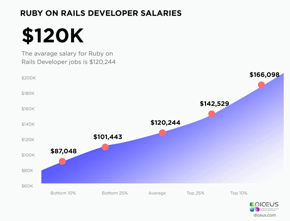 ruby on rails developer starting salary