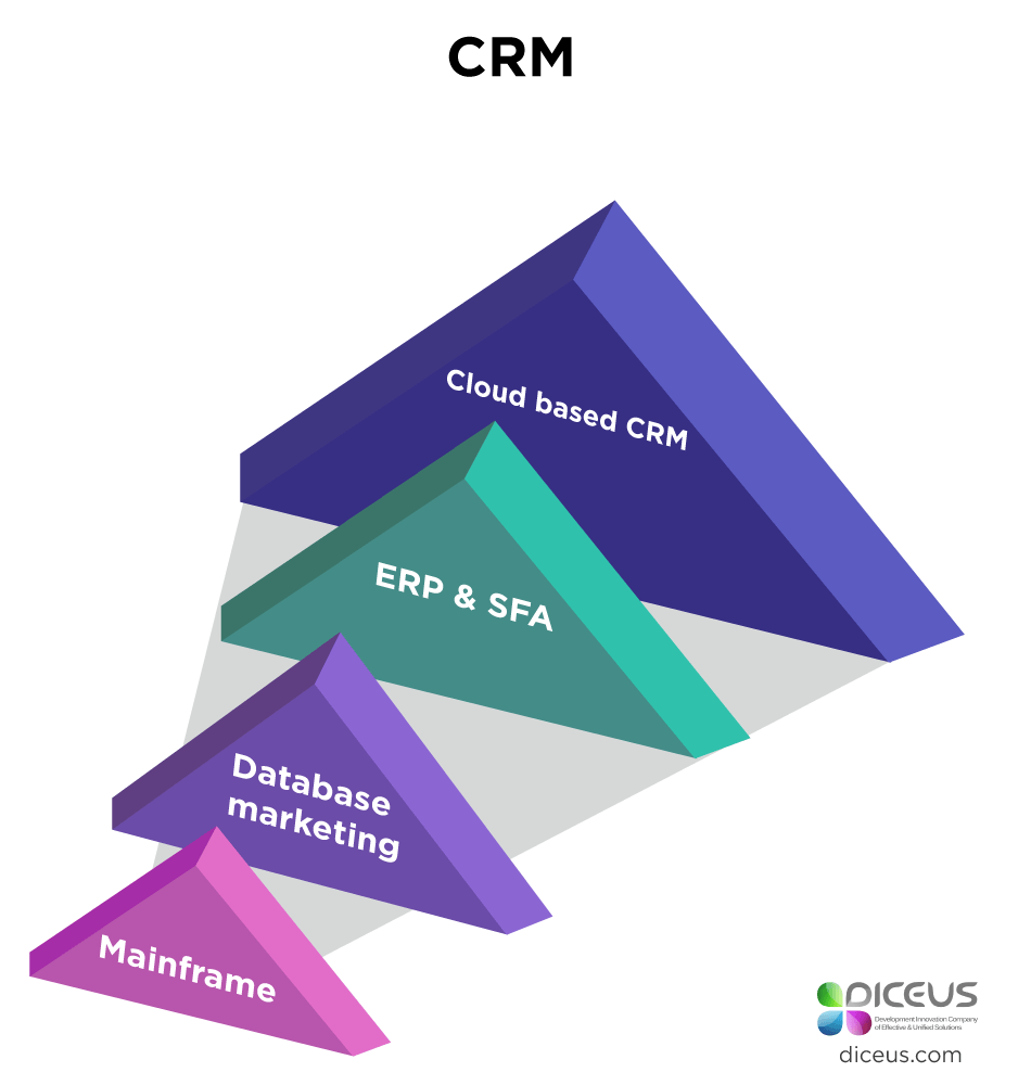 future of crm software