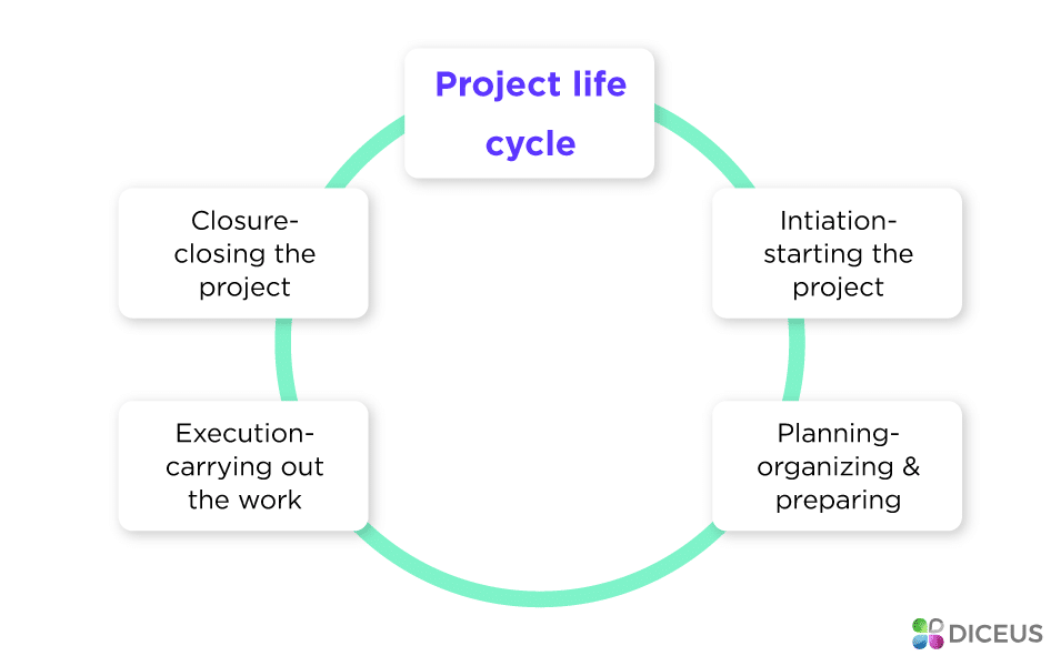 Key steps of any project