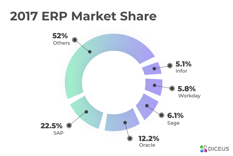 Leading ERP vendors