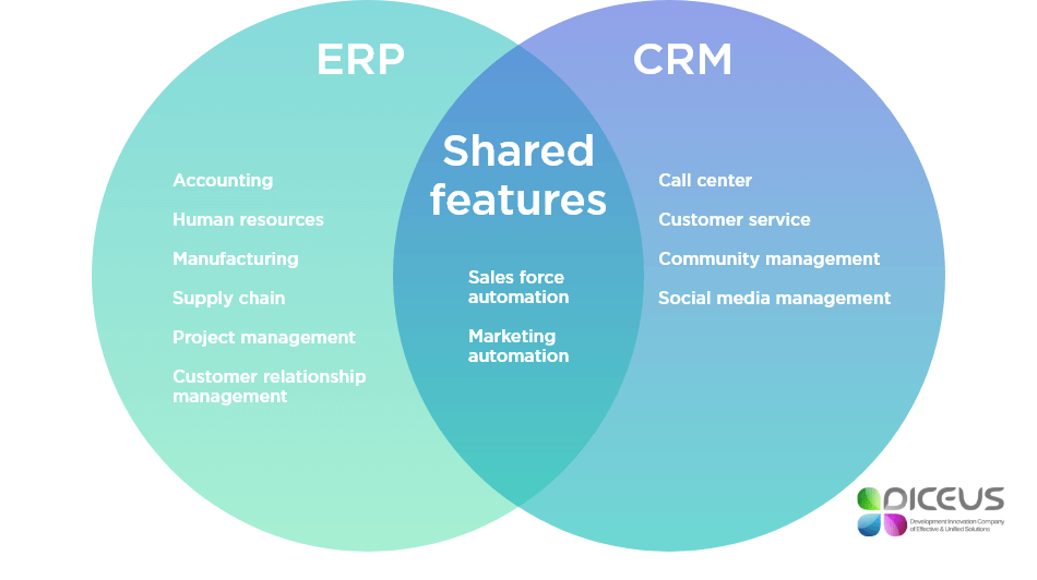 cause and effects of scm crm and erp systems