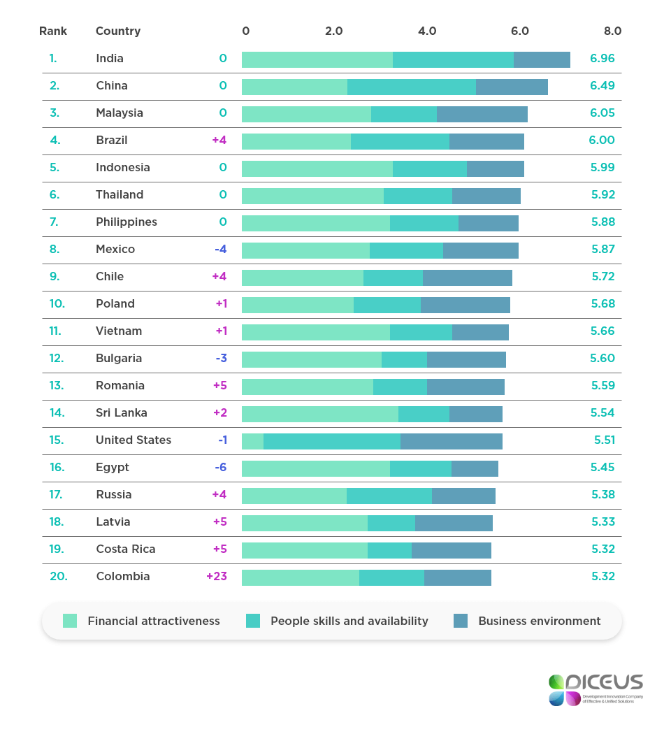 Software development ranking by country