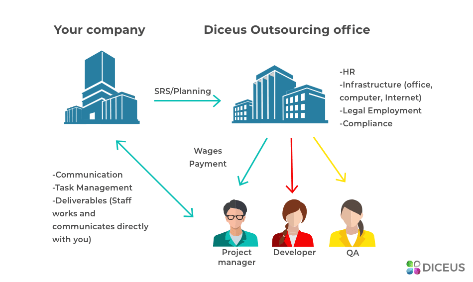 Outsourcing roadmap | Diceus
