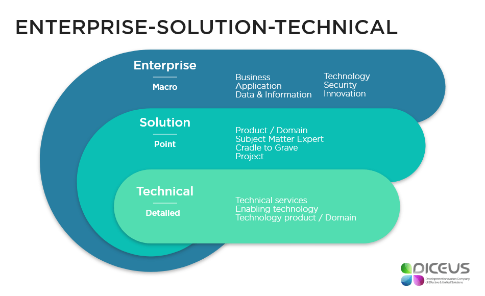 ENTERPRISE-SOLUTION-TECHNICAL (1)