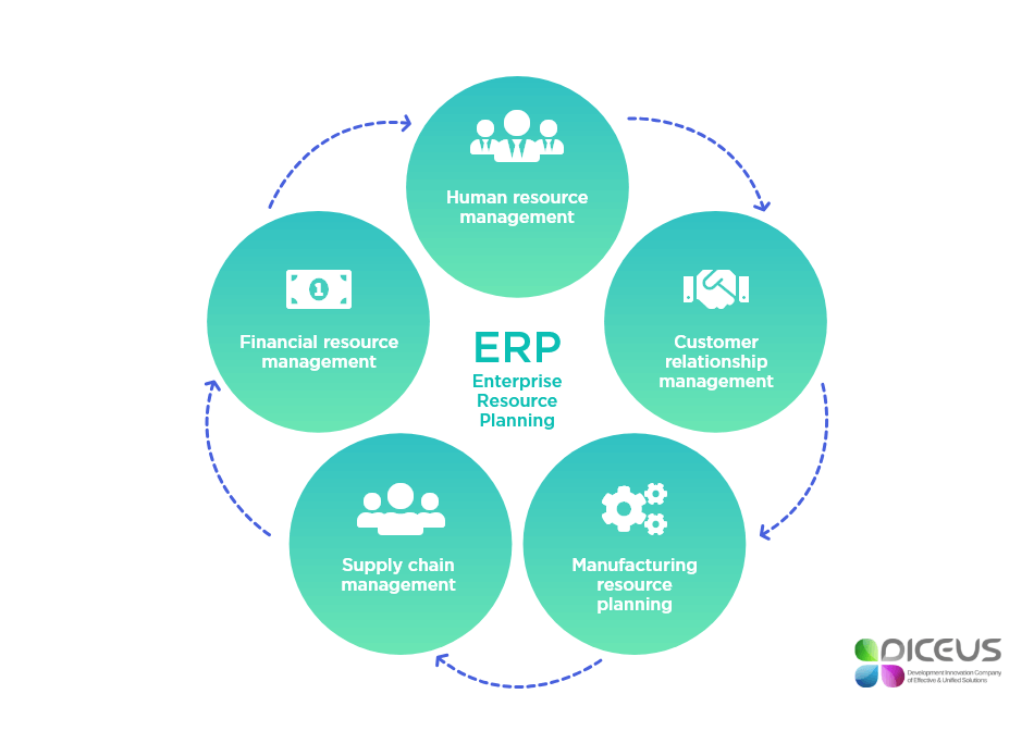 top erp systems