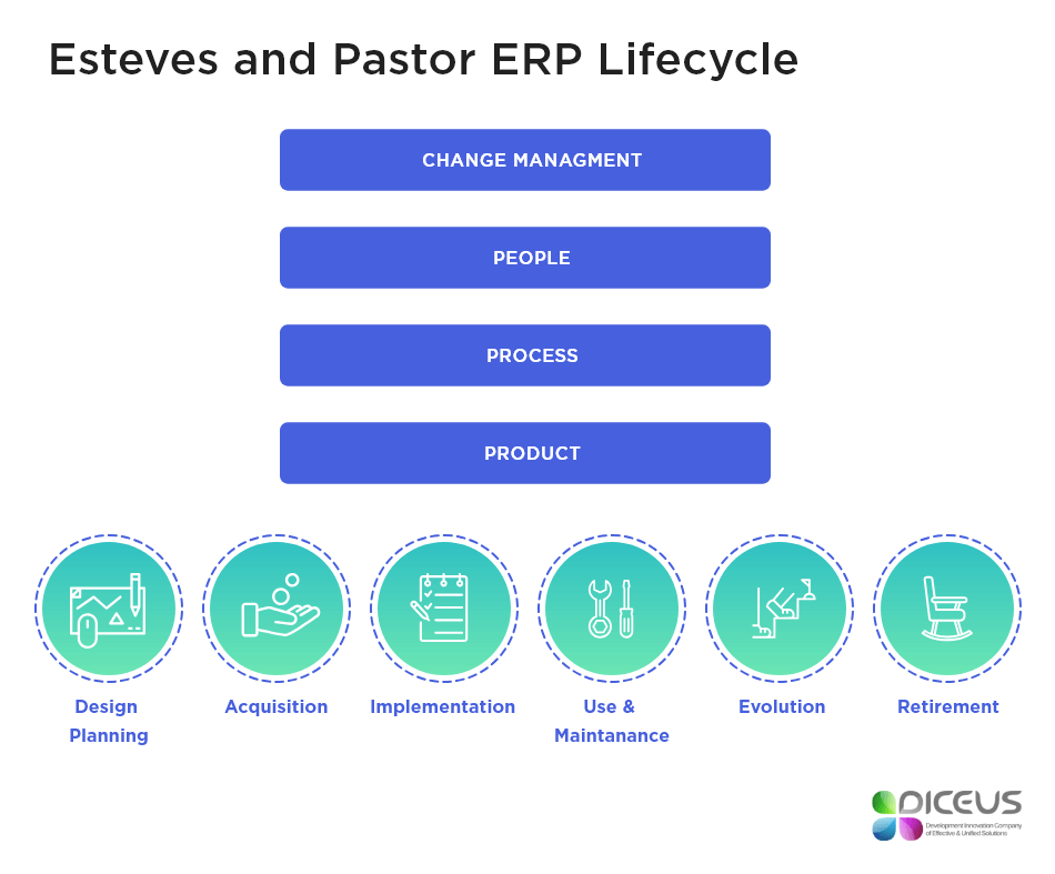 Esteves and Pastor ERP Lifecycle