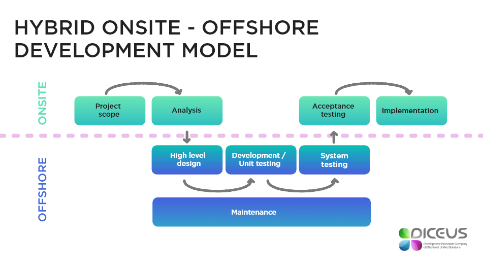 what is onsite and offshore model  effective interaction