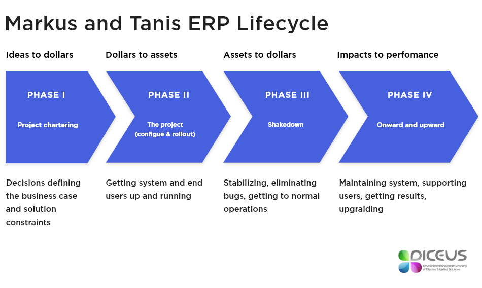 Markus and Tanis ERP Lifecycle