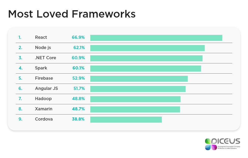 most loved frameworks 2018