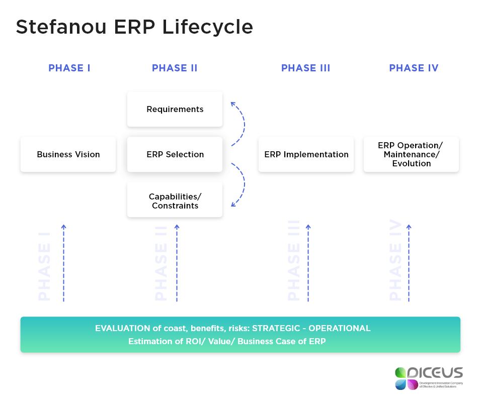 Stefanou ERP Lifecycle.