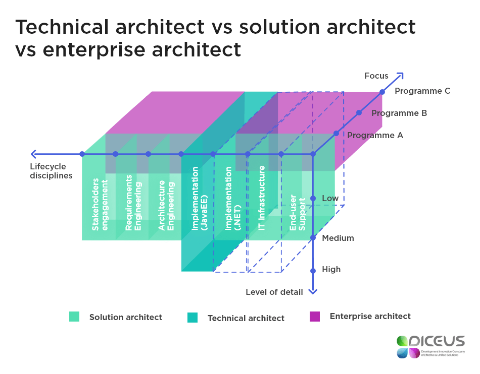 Technical Architect vs Solution Architect vs Enterprise Architect
