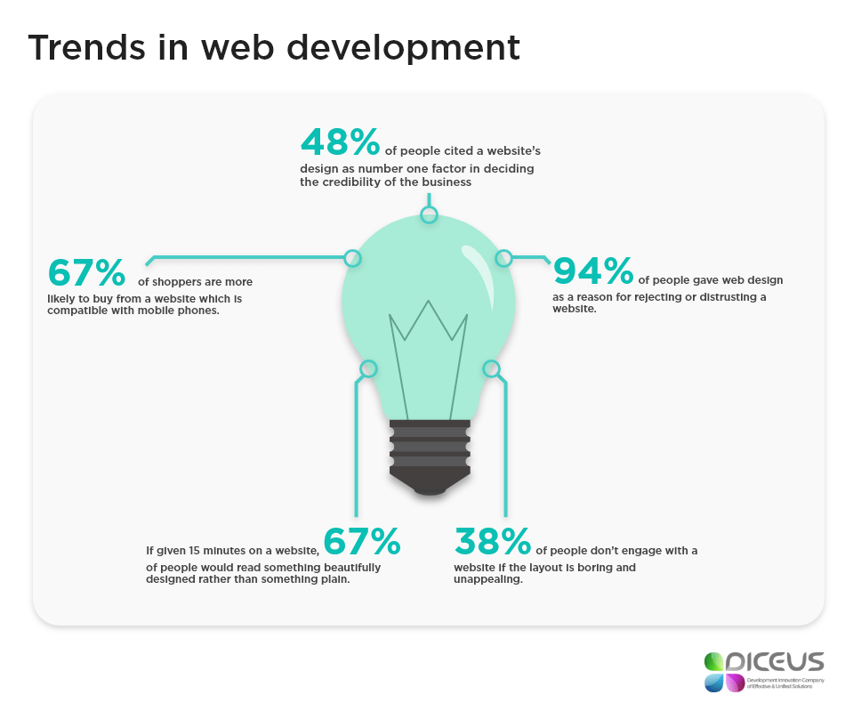 software development trends 2018