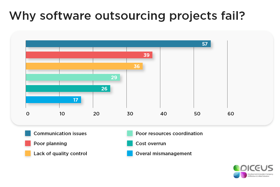 Why outsourced projects fail | Diceus