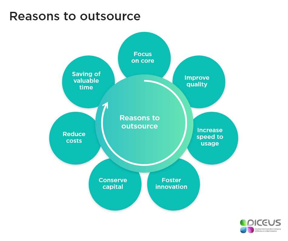 Reasons to outsource | Diceus