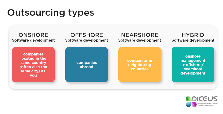 Outsourcing types | Diceus