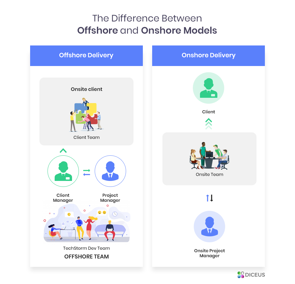 what is difference between onsite and onshore