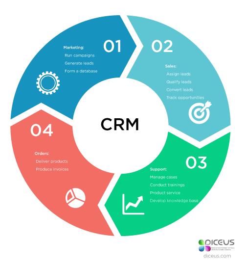 Custom CRM development