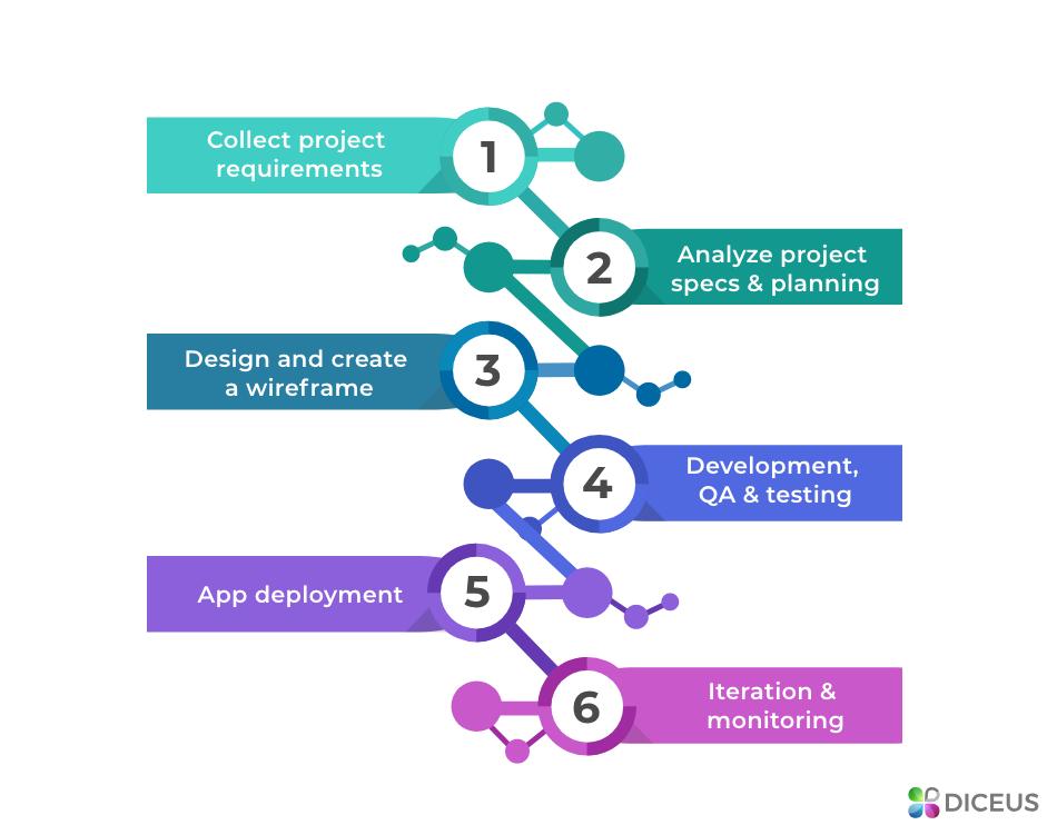 6 simple steps to building a custom CRM | Diceus