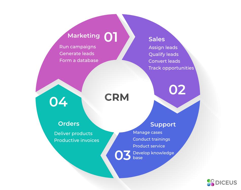 6 steps to build a custom CRM | Diceus