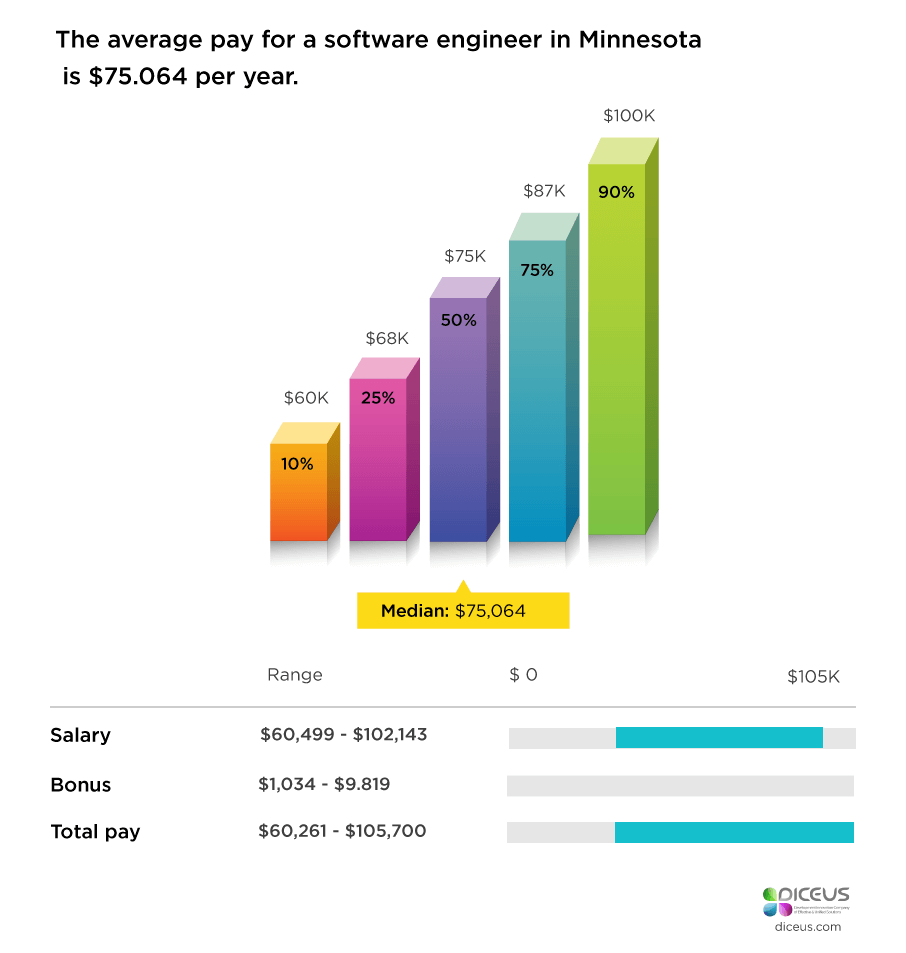 The-average-pay-for-a-software-engineer-in-Minnesota