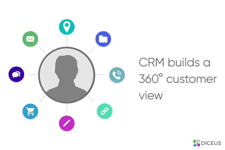 CRM builds a 360-degree customer view- Diceus