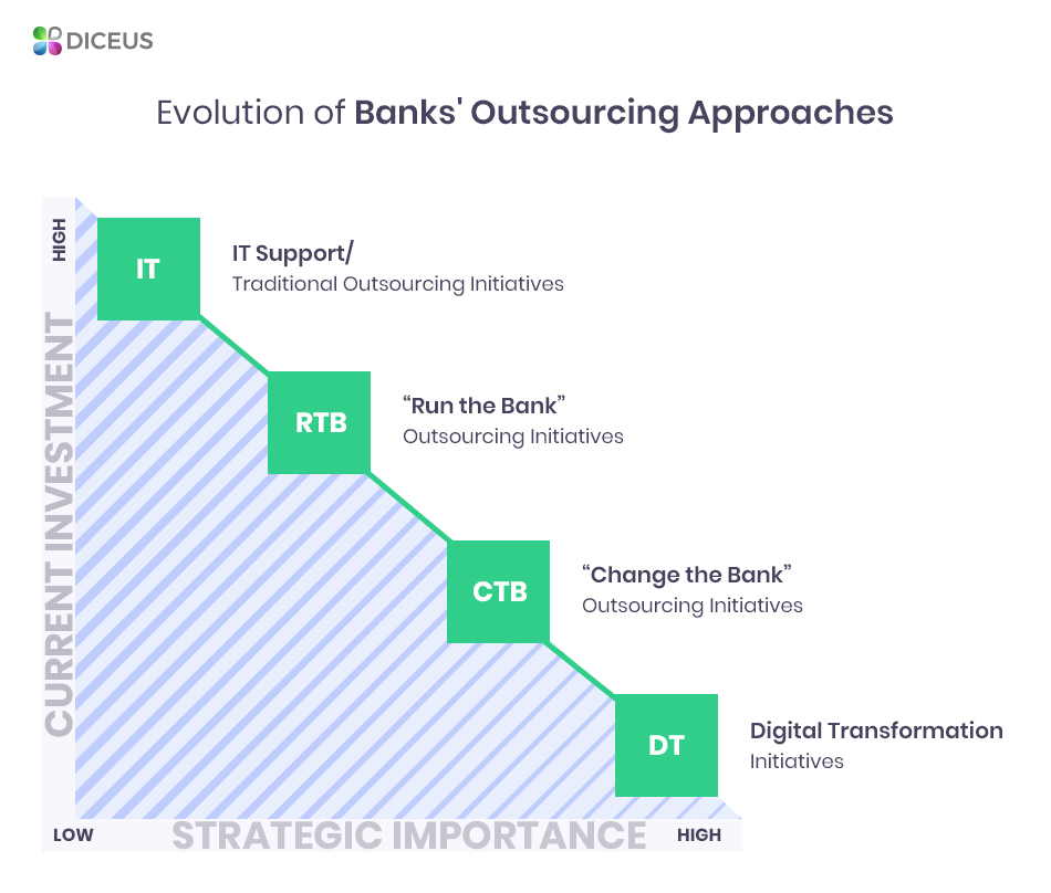 Bank outsourcing services evolution