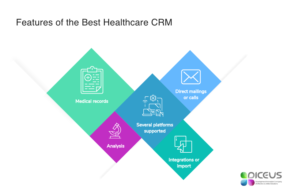 Best CRM software for clinics and its features