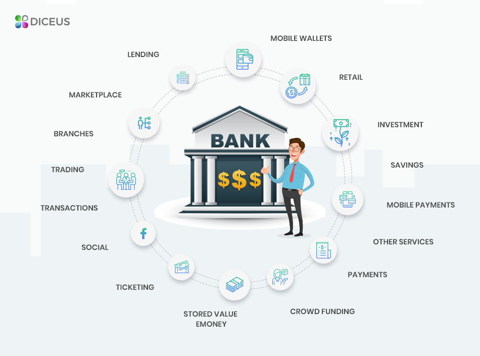 CRM for banks - a full user profile with 360-degree view - Diceus