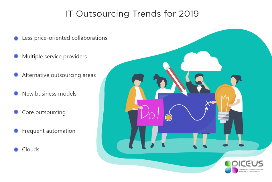 Trends in IT outsourcing basic concept