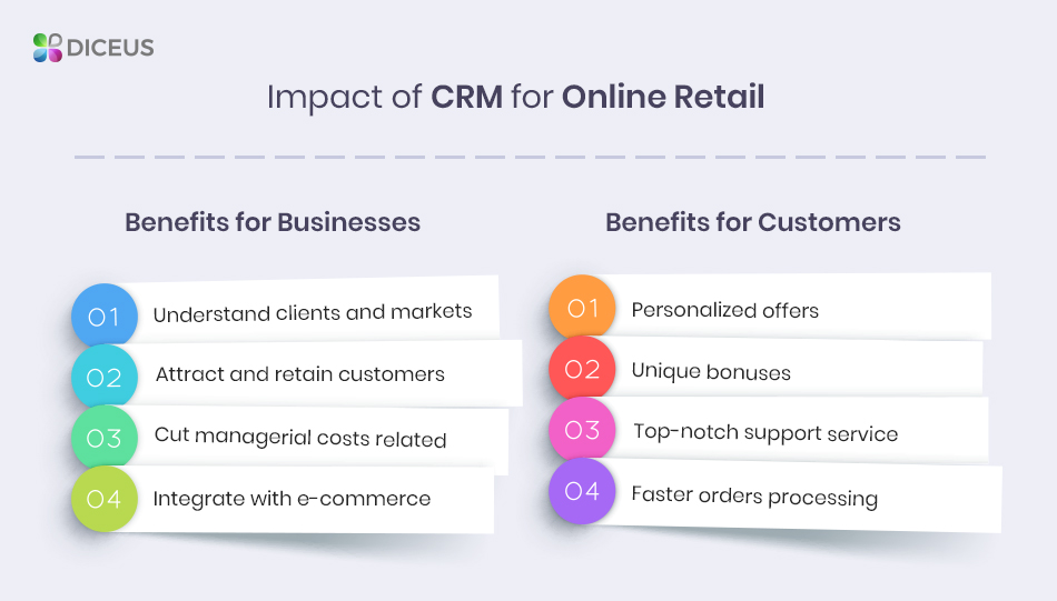 Benefits of CRM for Online Retail