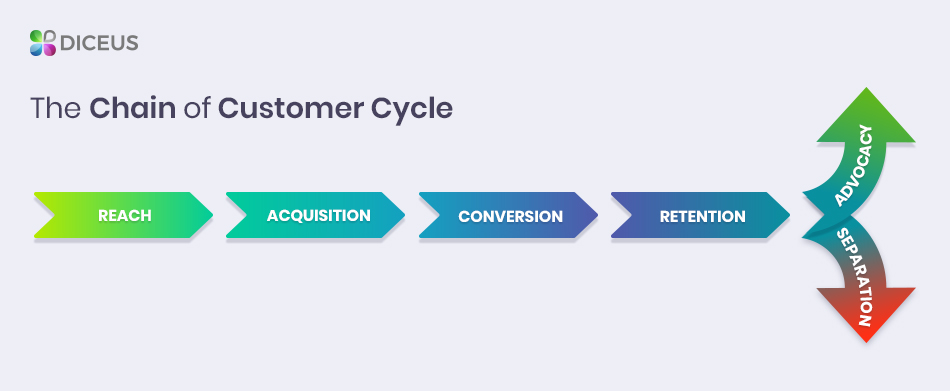 The Customer Lifecycle in CRM for Online Retail