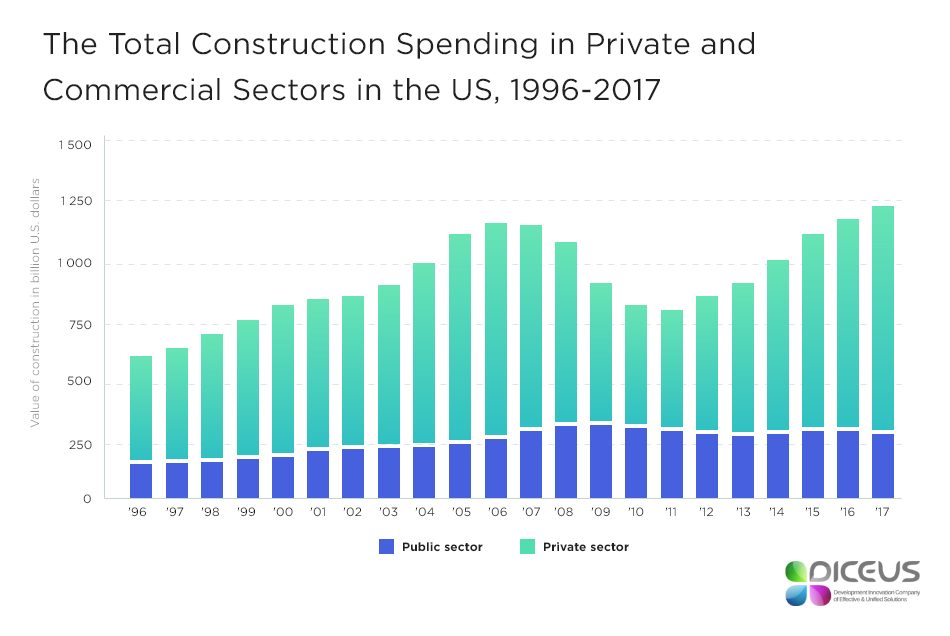 Market of construction management software in the US