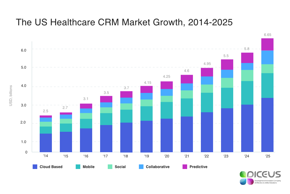 The market of CRM for clinics in 2014-2025