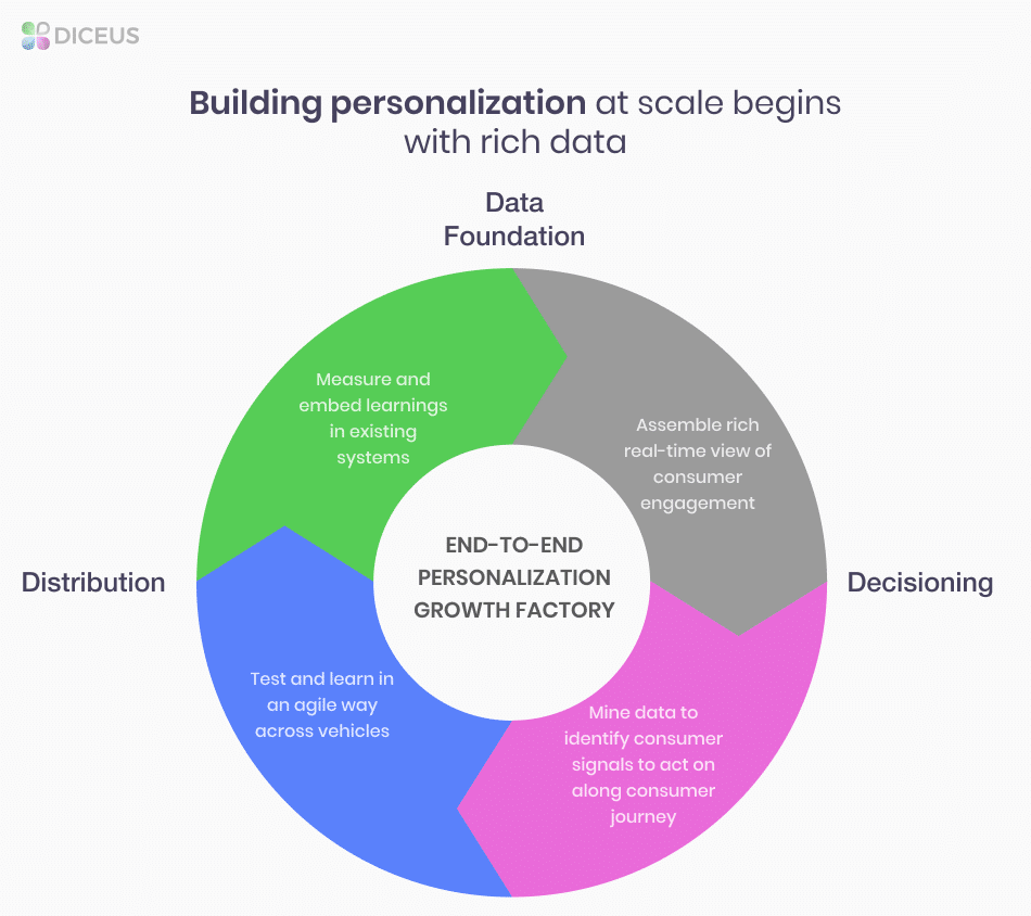 AI for personalization | Diceus