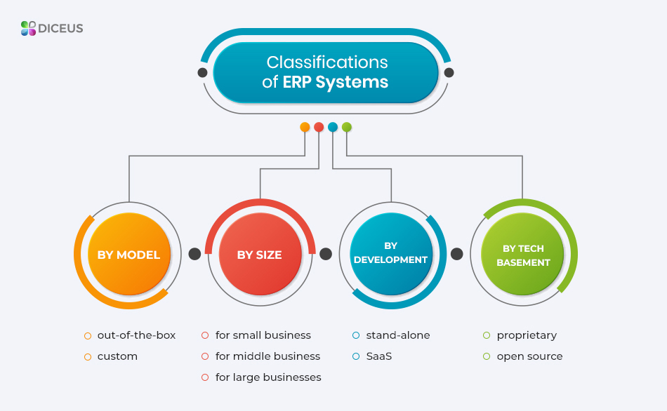 ERP system cost divided by categories