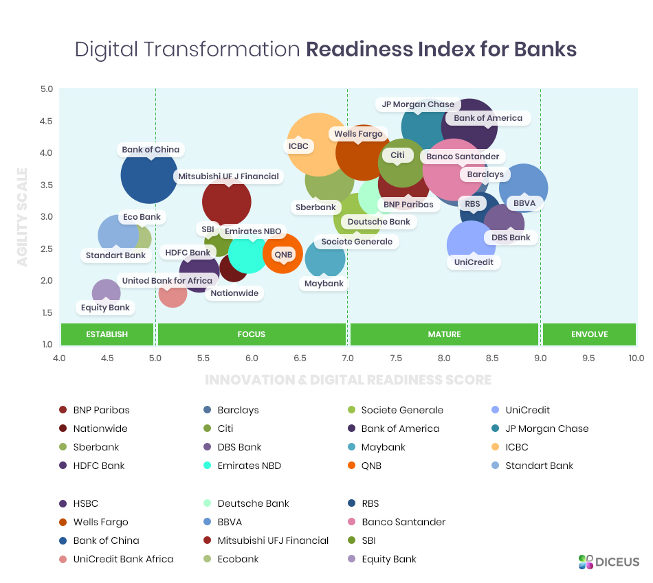 Banking app development and transformation stats