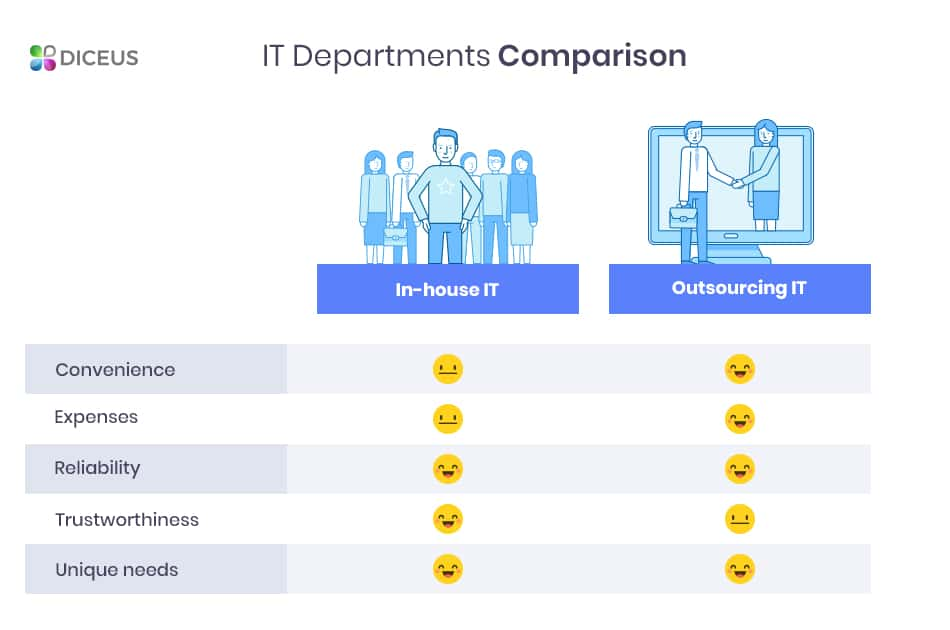 Comparison of IT departments | Diceus
