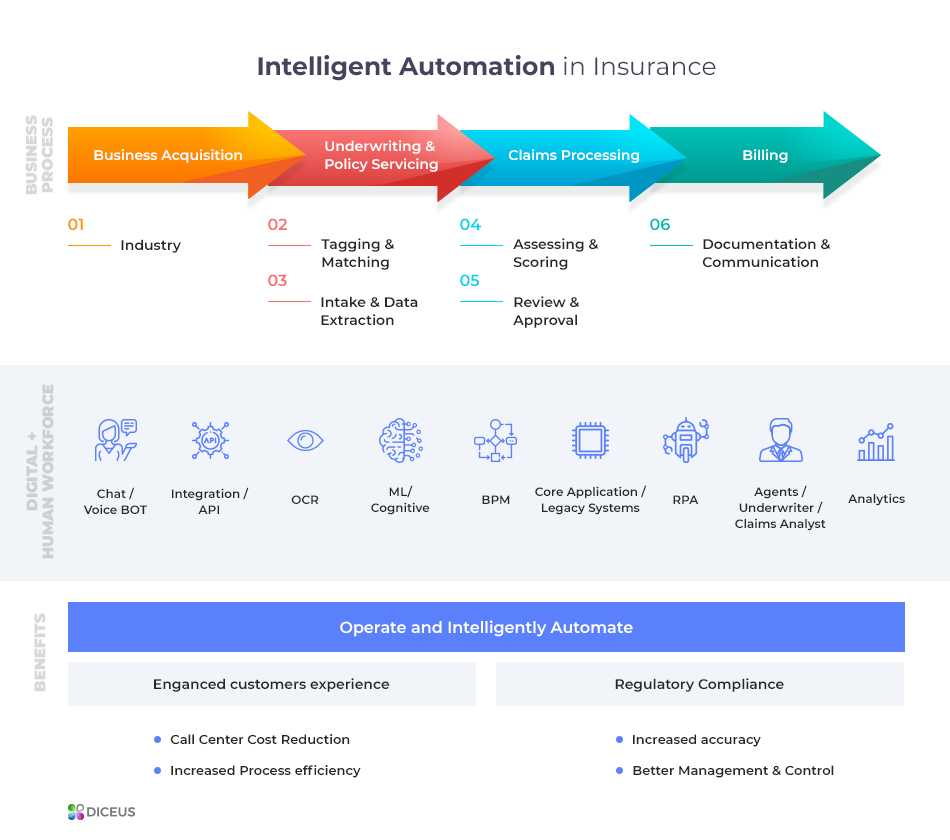 Automation solutions for insurance brokers | Diceus