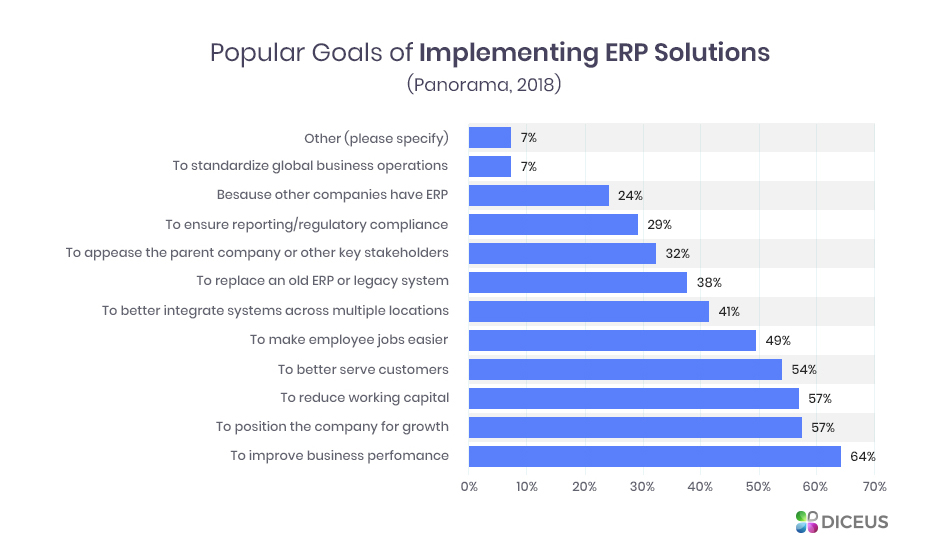 Goals and cost of implementing an ERP system