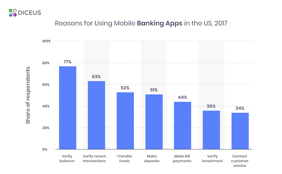 Reasons to start banking app mobile development