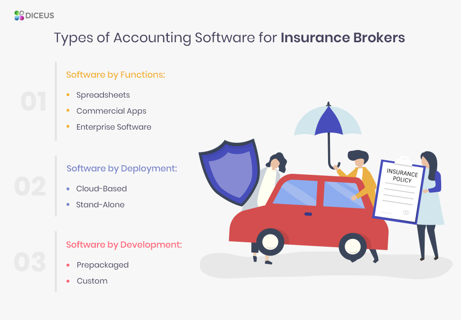 Types of insurance agency automation systems