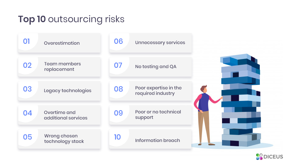 Risks of outsourcing software development