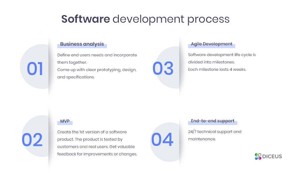Software outsourcing - process