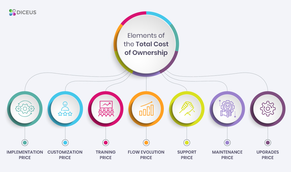 Total cost of ownership ERP system parts