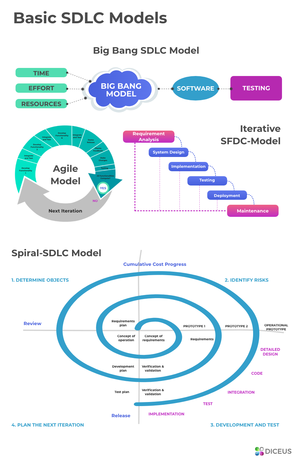 Insurance product development by SDLC models